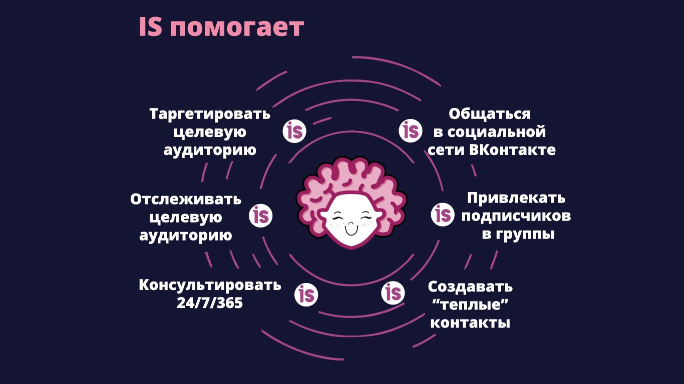 Как подружиться с «Социальным интеллектом IS» и научиться им управлять? Компания БТП предлагает простую и эффективную систему обучения клиентов и партнеров